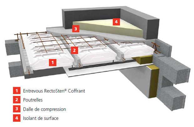 Isolation Thermique Toiture Terrasse  Lesoperasdebacchus