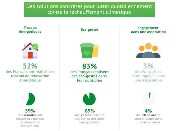 infographie cop21 plus des 2 3 des fran ais affirment agir pour le climat batinfo. Black Bedroom Furniture Sets. Home Design Ideas