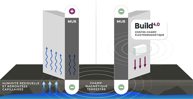 build 4 0 le traitement de l 39 humidit par lectro osmose batinfo. Black Bedroom Furniture Sets. Home Design Ideas