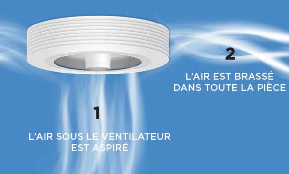 exhale le premier ventilateur de plafond sans pales brevet pour une ventilation totale et. Black Bedroom Furniture Sets. Home Design Ideas