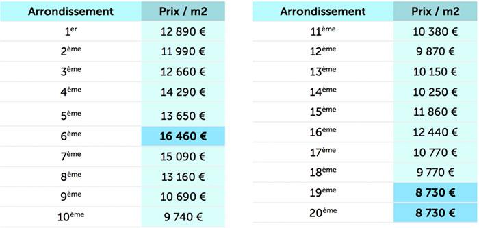 le prix moyen du m des nouveaux biens immobiliers mis en vente paris proche des euros. Black Bedroom Furniture Sets. Home Design Ideas