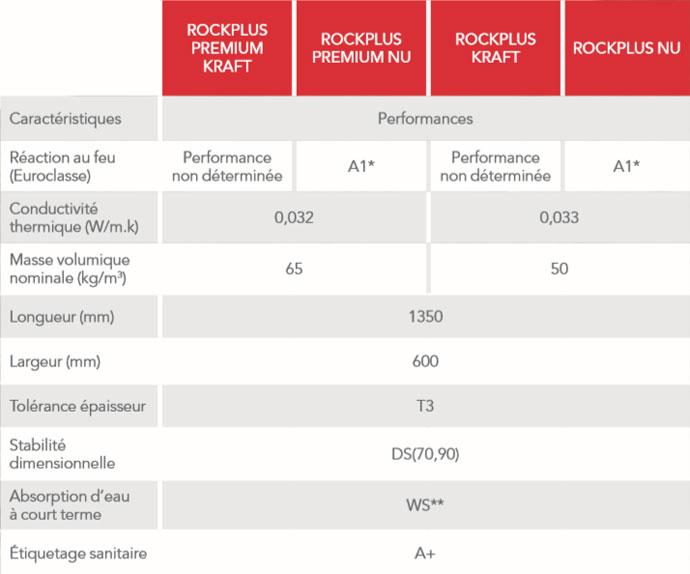 rockwool lance rockplus pour isoler la maison avec le meilleur de la roche et de l 39 innovation. Black Bedroom Furniture Sets. Home Design Ideas