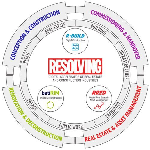 © Resolving