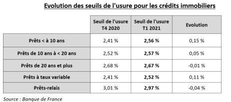 © La Centrale de Financement