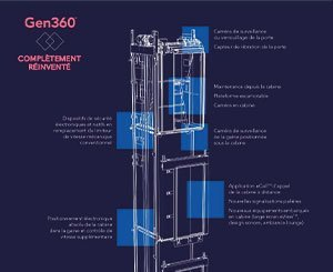 Otis unveils a new generation of 100% digitally integrated connected elevators