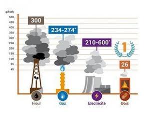 Une chaudière bois est jusqu'à 400 fois plus propre qu'un chauffage bois ancien