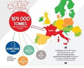 Qualité de l'air : La France, mauvaise élève de l'Union Européenne dans...