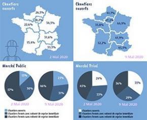 Covid-19 : chiffres clés de la reprise des chantiers français 6ème édition